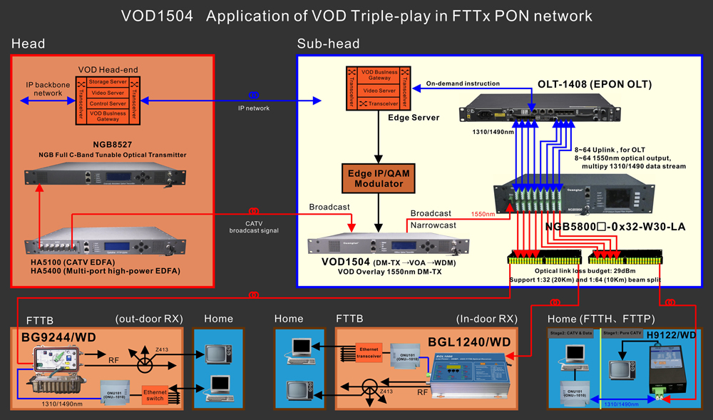 Vod1504 Vod Overlay 1550nm Direct Modulated Optical